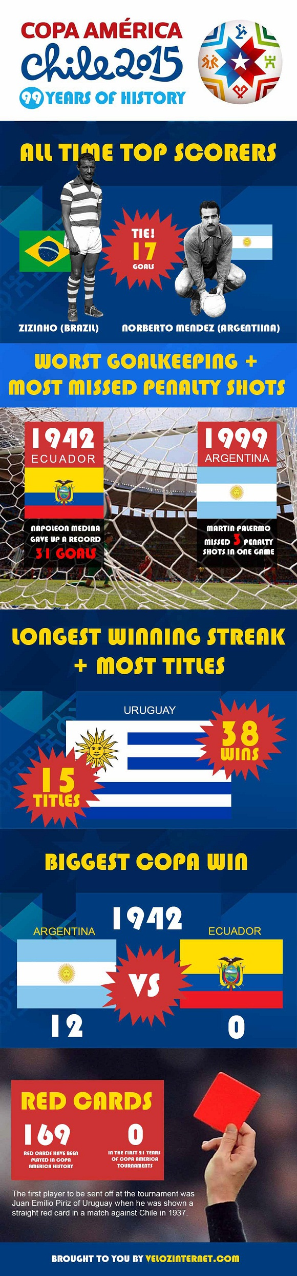 copaamericainfographic2015